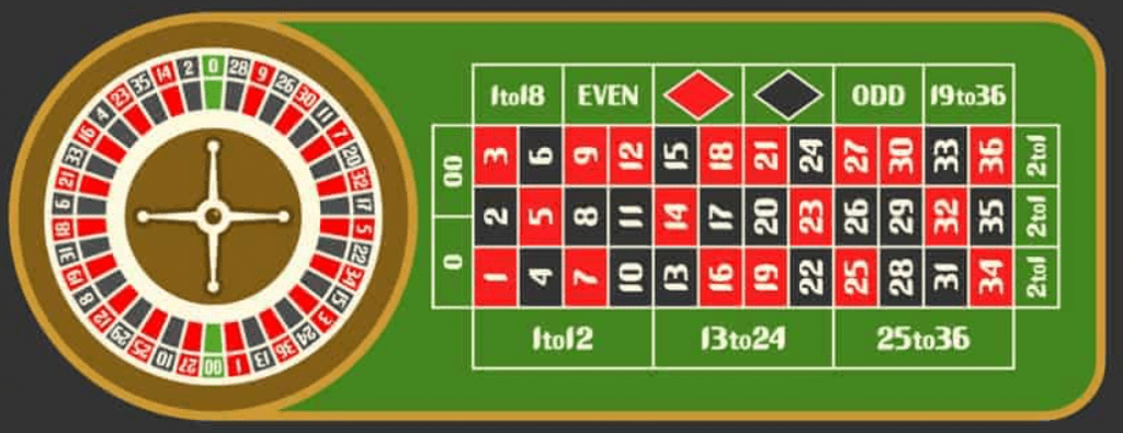 Live Casinos American Roulette